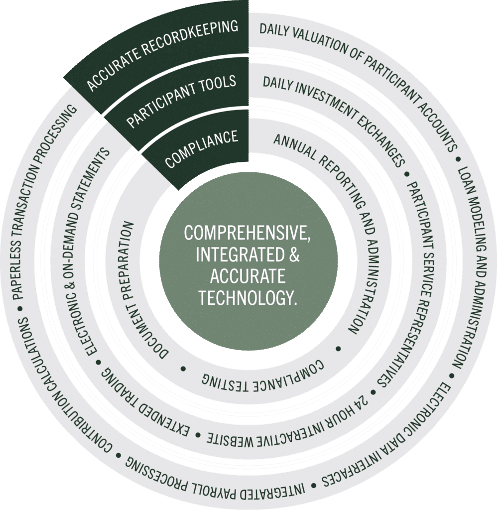 Comprehensive, Integrated & Accurate Technology graphic